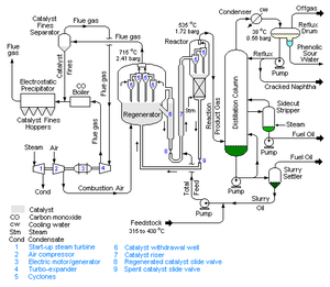 Fluid catalytic cracking - Figure 1: A schematic flow diagram of a Fluid Catalytic Cracking unit as used in petroleum refineries