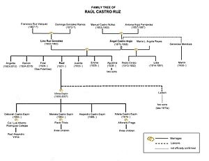 Family Tree of Raúl Castro.jpg