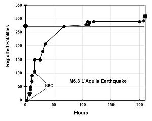 2009 L'Aquila earthquake - Fatalities reported by media as a function of time.