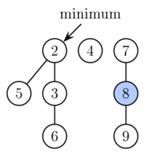 Fibonacci heap - Fibonacci heap from Figure 1 after extract minimum is completed. First, nodes 3 and 6 are linked together. Then the result is linked with tree rooted at node 2. Finally, the new minimum is found.