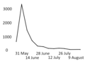 Graph of BLM demonstrations 24 May - 22 August 2020 by ACLED.png
