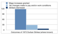 Graph representing the outcomes of the 1973 Durban strikes (where known).png