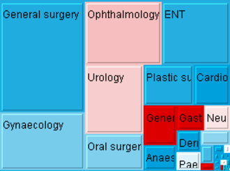 Treemapping - Treemap showing changes in waiting times for patients of English PCTs.