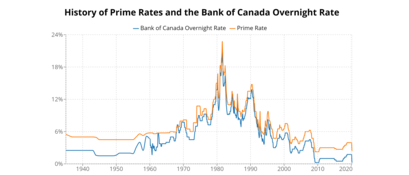 History of the Bank of Canada's target overnight rate and Canada prime rates