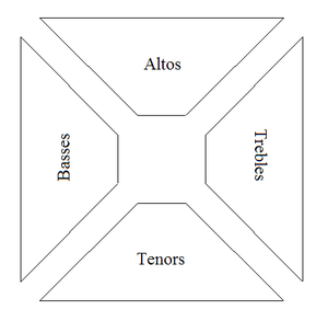Sacred Harp - The hollow-square seating arrangement for Sacred Harp singing