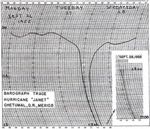 Diagramm, das eine Linie zeigt, die stabil bleibt und plötzlich in der Nähe der Mitte des Diagramms abfällt, was einen Abfall des Luftdrucks darstellt, bevor sie wieder ansteigt und sich stabilisiert.