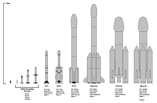 ISRO rockets