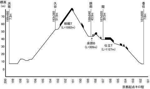 JR Sanin line Kasumi-Hamasaka longitudinal map.png