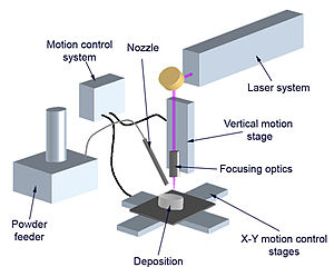 Cladding (metalworking) - A schematic of the equipment