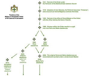 Order of Saint Lazarus (statuted 1910) - A summary timeline of the Order, with the relationships of the current rival obediences.