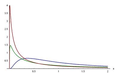 Dichtefunktion der logarithmischen Normalverteilung