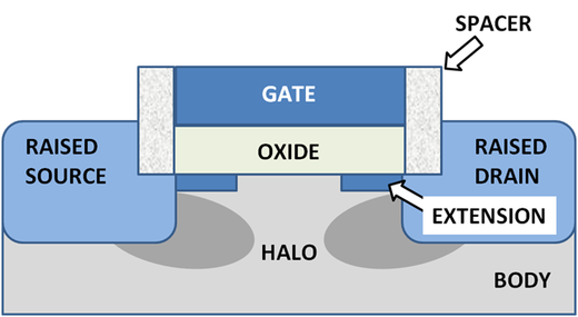 MOSFET showing shallow junction extensions, raised source and drain and halo implant. Raised source and drain separated from gate by oxide spacers MOSFET junction structure.png