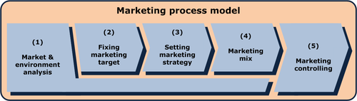 Business Strategy/Marketing Plans and Strategies - Wikibooks, open