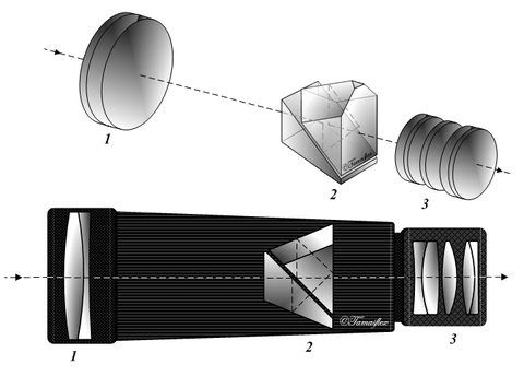 Zeiss Entfernungsmesser Rätsel : Monokular u2013 physik schule
