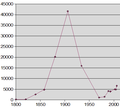 Opium production chart.png