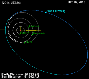 2014 UZ224 - Image: Orbit of 2014 UZ224