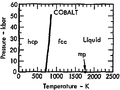 Phase diagram of cobalt (1975).png
