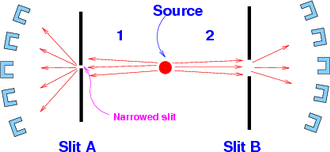 Popper's experiment - Fig.2 Experiment with slit A narrowed, and slit B wide open. Should the two particle show equal scatter in their momenta? If they do not, Popper says, the Copenhagen interpretation is wrong. If they do, it indicates action at a distance, says Popper.