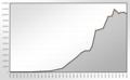 Population Statistics Witten.png