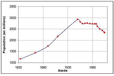 Population Thuringe.jpg
