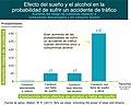 Probabilidad de sufrir accidente de trafico bajo efectos del alcohol o falta de sueño.jpg