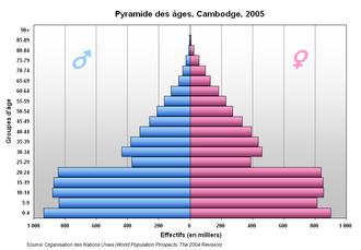 Demographics of Cambodia - Cambodian Population Pyramid-2005
