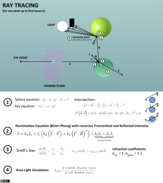 Ray tracing (graphics) - Illustration of the ray tracing algorithm for one pixel up to the first bounce.