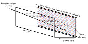Time projection chamber - A diagram of LArTPC design and basic operating principles