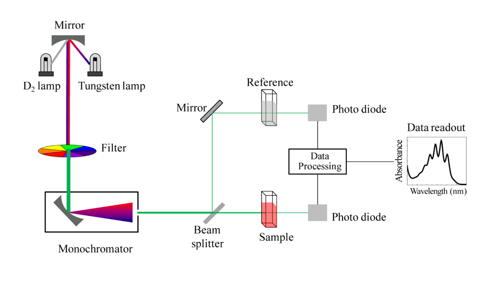 File:Schematic of UV- visible spectrophotometer.png - Wikipedia on