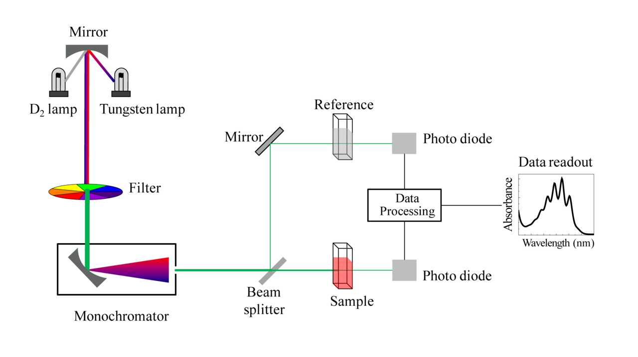 fileschematic of uv visible spectrophotometerpng