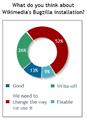 Signpost poll 10 (Bugzilla).png