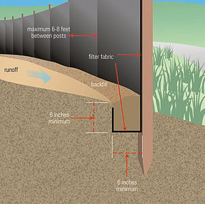 Silt fence - Image: Silt fence installation detail EPA