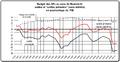 Soldes des budgets des APu en pourcents pib.png