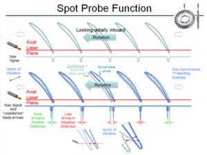 Non-Intrusive Stress Measurement System - Spot Probe Example, Radial View