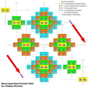 Stowe-Janet-Scerri Periodic Table.jpg