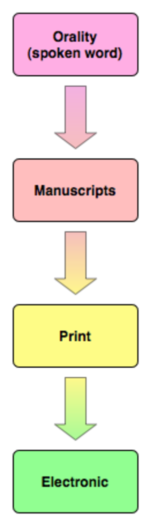 Print culture - The transition of communication technology: oral culture, manuscript culture, print culture, and Information Age