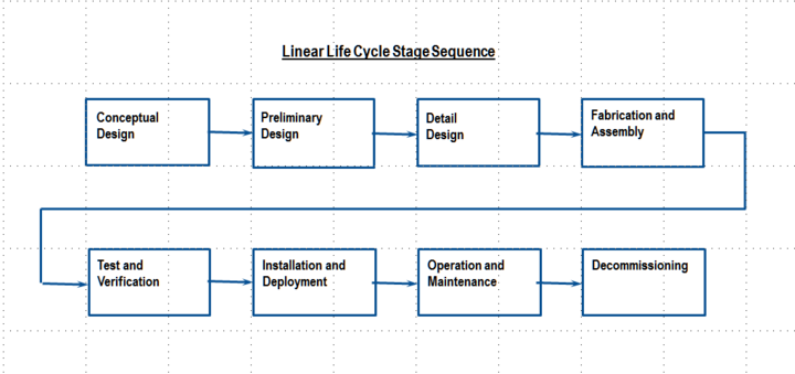 section systems engineering wikibooks open books for an the system life cycle edit