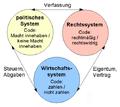 Systemtheorie Luhmann b.png