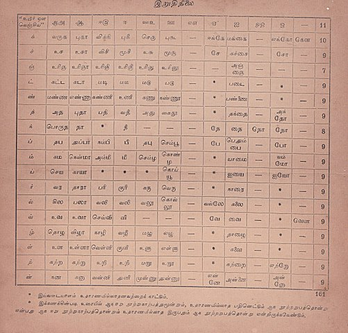 File:Table Tamil words ending phonemes jpg - Wikimedia Commons