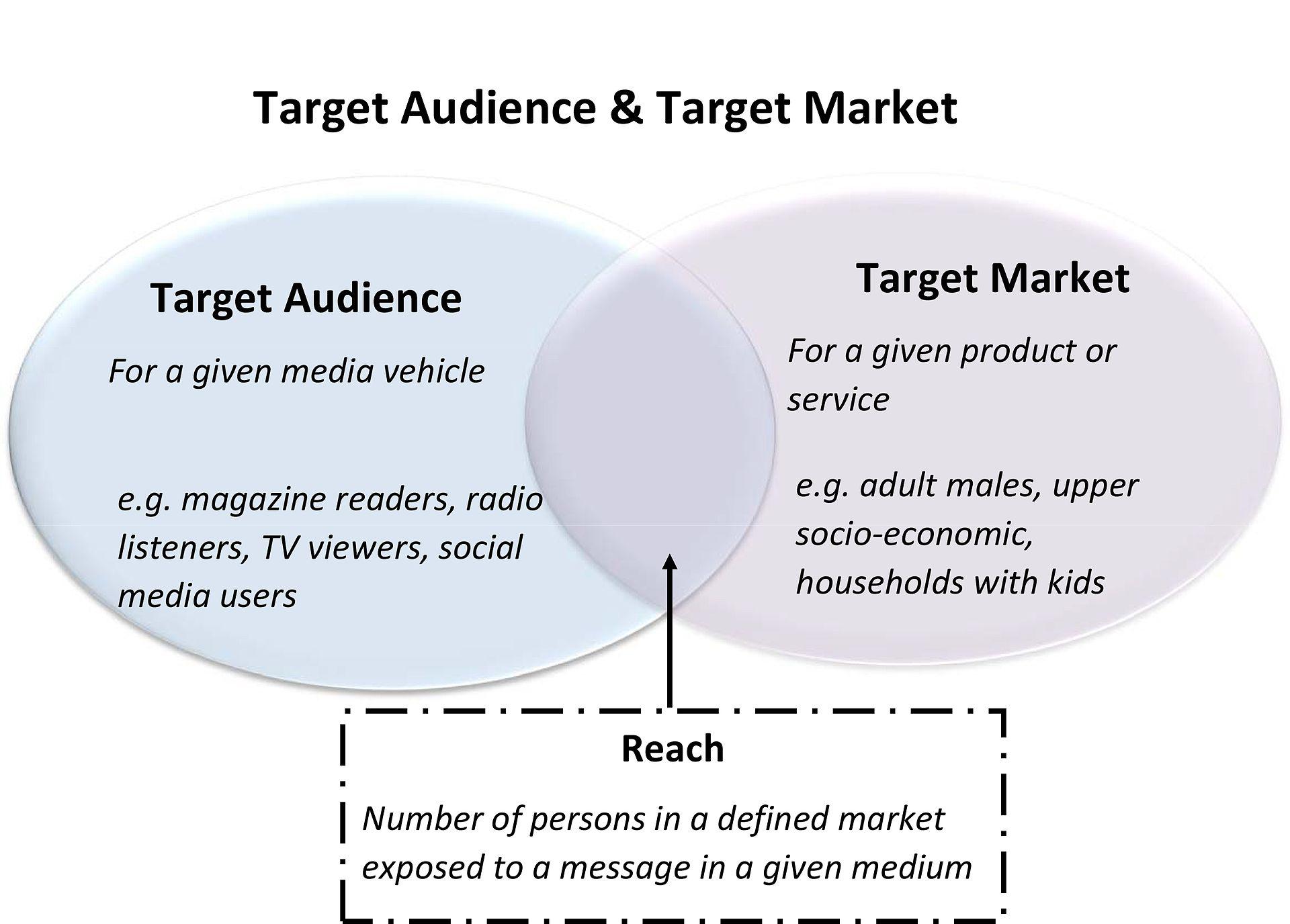 Target Audience Wikipedia
