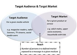 Target audience - Relationship between target market and target audience