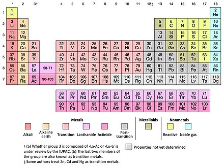 periodic table wikipedia periodic table wikipedia