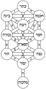 Tree Of Life Meaning Symbolism Religion Mythology Tree Of Life Meaning Kabbalah Each sefirah (singular for sefirot) can be described as a type of spiritual light, and as the revelation of an aspect of the creator. tree of life meaning kabbalah