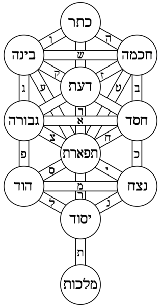 File:Tree of life bahir hebrew.png