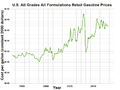 US gasoline price in constant dollars.png