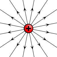 Electric field induced by a positive electric charge
