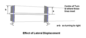 Diagram of a railway wheelset showing the effects of lateral displacement