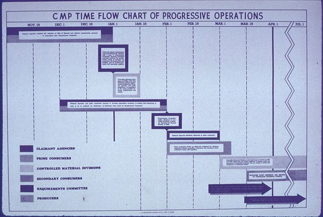 Flow Chart Template: CMP Time Flow Chart - NARA - 514066.jpg - Wikimedia Commons,Chart
