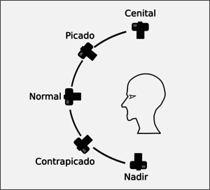 Resultado de imagen de planos angulos y movimientos de camara