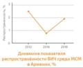 Динамика показателя распространенности ВИЧ среди МСМ в Армении.png